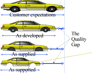 The Quality Gap from Quality Management Principles & Practice reproduced by kind permission of the publishers QM&T (Pubs)